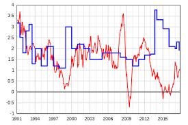 montant du rsa 2015 revenu de solidarité active wikipédia