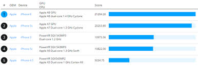 A8 Processor A New And Better Performing Chip iPhone 6