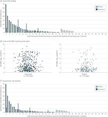 Herpes Viral Shedding Frequency by Effect Of Pritelivir Vs Valacyclovir On Hsv 2 Shedding