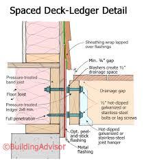 Floor Joist Spans For Decks by Deck Construction Best Practices Buildingadvisor