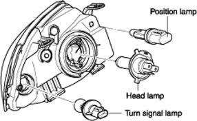solved relace headlight bulb fixya
