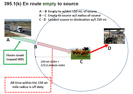 Agriculture Exemption Diagrams | Federal Motor Carrier Safety ... Nys Article 19a Physicals Dot Fmcsafaauscgresregulations Grants Waiver To Livestock Haulers Livestock Capitalpresscom Ooida Asks Fmcsa Institute Pause Button For 14hour Clock Carriers Exempt From Cali Break Laws Cdl Downgrades What You Can Do About It Dotphysicalblogqueens Nyc Truckers Take On Trump Over Electronic Logging Device Rules Wired Eld Hos Compliance In 2018 Key Tips For Drivers And Classa Driving Your Health Raises Fines Vlation Of Truck Regulations 4 Cmv Chapter Six Medications Commercial Driver Medical
