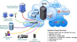 What Is Cloud Computing? - Keyfort Voip Market Forecast 2016 A Look Ahead Dlexia Firstcom Europe Uk On Twitter Fancy A Demo Of Our Bespoke Providers Foehn Telephony Solutions Cloud Hybrid Northern Kentucky Deltapath Small Business Phone Systems Vonage Based System Virginia Telnet Va Hosted Phones Name Button And Ring Changes In Ics Total Fact Vs Fiction Switching To Pbx Hosted Sip Enabled Ip Intercom For Eb Solution Provider