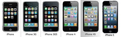 History iPhones
