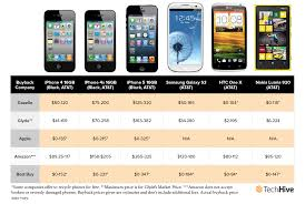 How To Get The Most Money For Your Old Smartphone | PCWorld Lane Bryany Coupon Code 2019 Vality Science The Best Ways To Sell Or Trade In Your Iphone Cnet Glydecom Glyde Twitter Similar Companies Pennygrab Lithuania Startup Uponcodeslo Posts Clouds Of Vapor Coupons Getting A Job As Jumia Sales Consultant I Find These Pin On Baseball And Softball Team Sports Mercy Wellness Solotica Gta V Vehicle Coupons