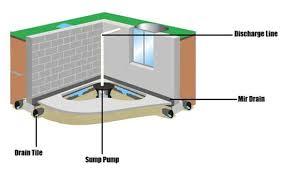 cornerstone foundation repair kansas city sump pumps and drain