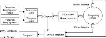 Deuterium Lamp Power Supply by Numerical Investigation Of Measurement Error Of The Integrating