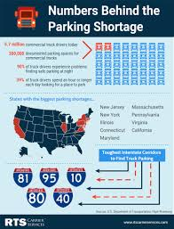 100 Rts Trucking No Easy Fix The Growing Shortage Of Truck Parking RTS Carrier