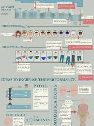 Olympic Swimming 2012 Faster Better Stronger Infographic
