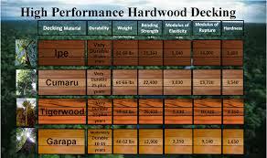Cumaru Hardwood Flooring Canada by Best 25 Brazilian Hardwood Ideas On Pinterest Modern Fence