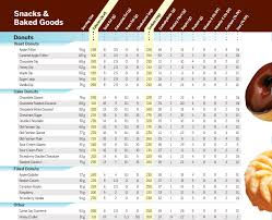 Tim Hortons Pumpkin Spice Latte Calories by Tim Horton Nutrition Facts Nutrition And Dietetics