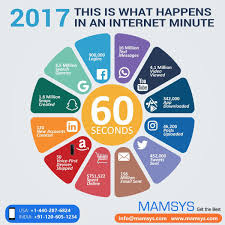 Our 60 Seconds Infographic Visualizes What Occurs In Only One