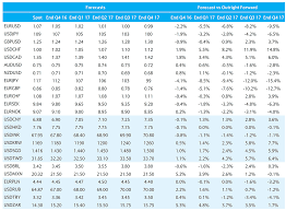 compare bureau de change exchange rates barclays forecasts