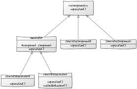 Decorator Pattern Class Diagram by Java 8 Lambda Expression For Design Patterns U2013 Decorator Design