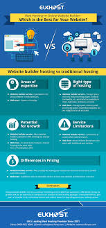 Web Hosting Or Online Website Builder : Which Is The Best For Your ... Go Daddy Is Their Web Hosting As Good Ads Suggest Best Services In 2018 Reviews Performance Tests What Is Infographic The Ultimate Siteground Vs Bluehost Inmotion Comparison Professional High Quality Company Template For Uerstand Types Of Techmitra Compare Top 5 Shared Providers B8c556249c7de66c61f5c8004a1543 Hostgator Ipage Youtube A2hosting Review 2017 Comparison Digitalocean Vps Regular