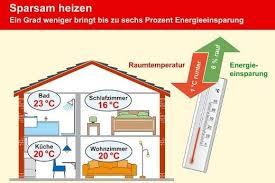 optimale temperatur schlafzimmer optimale temperatur