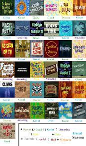 Spongebob That Sinking Feeling Top Sky by Spongebob Squarepants Season 7 Scorecard By Mlp Vs Capcom On