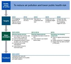 bureau air figure 1 timeline of clean air plan adopted from environment