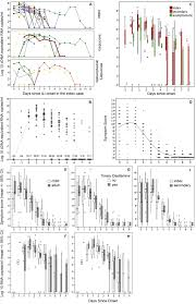 Asymptomatic Viral Shedding Influenza by Pandemic H1n1 Virus Transmission And Shedding Dynamics In Index