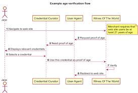 Verifiable Claim Usage Flow Diagram