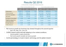 C.H. Robinson Worldwide Inc. 2016 Q2 - Results - Earnings Call ... Ch Robinson Chrobinsoninc Twitter Global Forwarding Think You Know The Facts Transportfolio Worldwide Chrw Stock Price Financials And News Newsroom Dollar General Names Carrier What Really Impacts Rates Servicelead Time Todays Top Supply Chain Logistics From Wsj Bundling Lanes Can Improve Truckload Service Less Than This Transportation Is Booming Inc Accueil Facebook Newell Brands Honors With Non