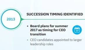 What you can learn from GE s 6 year CEO succession planning