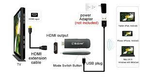 How to connect 1 Plug A2 Dongle to HDMI port on TV Projector Monitor 2 Connect the USB cable to power adapter at least 5V 1A