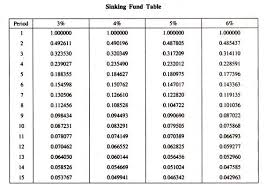 Sinking Fund Calculator Soup by Sinking Fund Method Of Depreciation With Accounting Entries