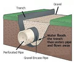 French Drain Knoxville Curtain Drain