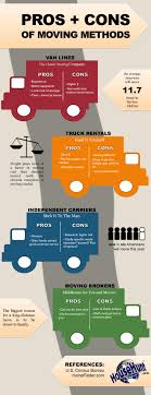 Moving Methods Pros & Cons [Infographic] | Real Estate, Keller ... Movers St Petersburg Self Storage Tampa Clearwater Largo Flourishing Palms Moving For The Last Time Penske Truck Rental 2015 Top 10 Desnations Youtube Best 25 Trucks Moving Ideas On Pinterest Van We Booked An Rv Rental Now What How Do I Travel Move Ahead The Official Blog Leasing Enterprise Cargo Van And Pickup Big Mans Company Load Any Size Or Pod Mango Labor What Is A One Way Budget Car 975 Cobb Pkwy S Marietta Ga Phone Number