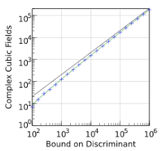 The Blue Crosses Are Number Of Complex Cubic Fields Bounded Discriminant Black Line Is Asymptotic Distribution To First Order Whereas
