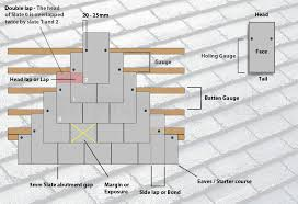 how to slate a roof on how to fit lay slates