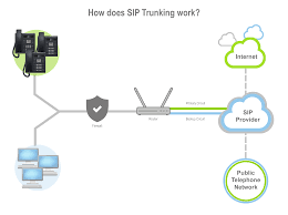 Voice Connectivity   Fusion Sip Trunking To The Vx900 Unadulrated Ndery Callacloud Cfiguration With Beronet Voip Gateway Gotrunk Manual Ip Pbx 3cx Sip Trunks Callbox Systems Sonus Sbc 12000 V611 Iot Skype For Business 2015 Pure Patent Us20070133525 System And Method Facilitating Testimonials Asteriskhome Handbook Wiki Chapter 2 Voipinfoorg Providers Uk Be A Provider Complete Solution Reviews Of 2017 2018 At Review Centre Routing Is Fun Terminal Interactive