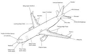 100 Parts Of A Plane Wing Different Of An Irplane And Their Purposes