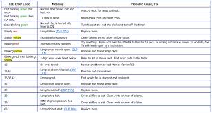 mitsubishi projection tv error codes troubleshooting mitsubishi