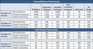 Glass Ceiling Salary Canada by 2014 15 Psychology Faculty Salaries