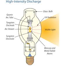 light bulb light bulb radiation stunning mercury metal halide