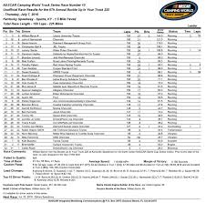 Camping World Truck Series Race Results From Kentucky Speedway | FOX ...