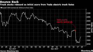 Truck Stocks Rebound As Tesla's Semi Plan Lacks Crucial Details ... Dont Look For Teslas 1500 Truck To Move The Stocks Needle Trucking Company Schneider National Plans Ipo Wsj Tesla Semi Leads Analyst Start Dowrading Truck Stocks Tg Stegall Co 2016 Newselon Musk Tweets Semi Trade 91517 2 Top Shipping Consider Buying Now And 1 Avoid Usa Stock Best 2018 Cramer Vets A Trucking That Could Become Next Big Trump Stock How This Can Deliver 119 Returns Per Year Thestreet Wiping Clean Safety Records Of Companies Big Rig Orders Rise As Outlook Brightens Ship It Transport Surge In What May Be Good Sign