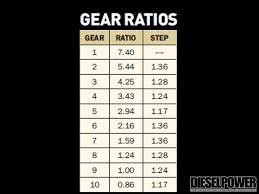 Semi Truck Gear Ratio Chart Allison Tc10 Ts Transmission Diesel ...