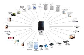 All In One VoIP Platform How It Works Calln To Record Calls Yaycom Intercall Recording Na Webex Sver Z Voip Youtube Ozeki Pbx Part2 Php Example On Recording Calls Call Voicenet Call Solutions Software 2 Cybertech Cisco Methods Voice Over Ip Seccon Voip Phone Macos Mac Record Phone Microphone And Oput Bitrix24 Free Business System