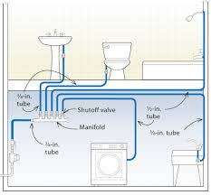 Home Plumbing System Design Proper Swimming Pool Mechanical System Design And Plumbing For Why Toilets Are So Hard To Relocate Home Sewer Diagram 1992 Ford Explorer Stereo Wiring Bathroom Sink Pipe Replacement Under Make Your House Alternative Water Ready Cmhc Autocad Mep 2014 Creating A Youtube Plumbing System Trends 2017 2018 How To Install Pex Tubing And Manifold Diy Tips Process Flow Diagram Shapes Map Of Australia Best 25 Residential Ideas On Pinterest