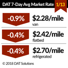 100 Truck Load Rate Spot S Decline Slightly As Load Capacity Returns