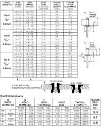 pop rivet sizes chart metric 2 rivets huck by lafasteners