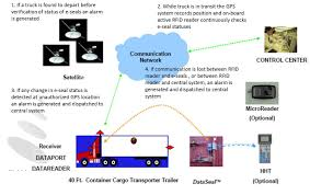 100 Truck Tracking Gps GPSRFID Cargo