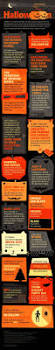 Quotes For Halloween Candy by Surveyanalytics Blog Top 5 Infographics Of The Week Halloween