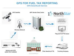 GPS Data For IFTA Overview |North Start Fleet North Star Fleet Truckfax Fords Digging Deep Into The Shoe Box Northstar Truck Repair Opening Hours Surrey Bc Hats Mens Accsories Clothing Shoes Northstar Transloading Ulteig Sand Gravel Inc 14 Photos 2 Reviews Home Scoopmonkey Carrier Broker And Shipper Ratings Winners Meats Winner Trucking From Our Clinics Archives North Star Alliance Lone Transportation Merges With Daseke All Star Jr Sapphires 2017 Youtube
