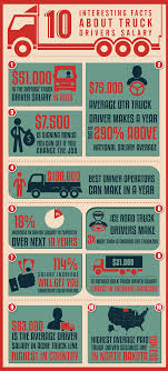 100 Highest Paid Truck Drivers INFOGRAPHIC 10 Interesting Facts About Salary Fueloyal
