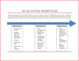 Template Unique First 90 Days In A New Job Presentation