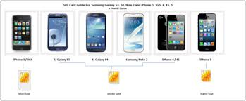 Move a Sim Card Between Samsung Galaxy S3 S4 or Note 2 and iPhone